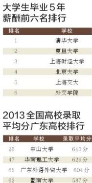 2019大学薪酬排行榜_2018年中国大学毕业生薪酬排行榜出炉 山西这所大学
