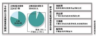 最高检公布前8月贪腐案:平均两天落马1名高官