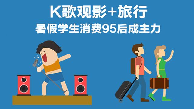 K歌觀影+旅行!暑期學生消費95後成主力