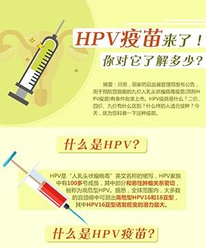 HPV疫苗来了!你对它了解多少?